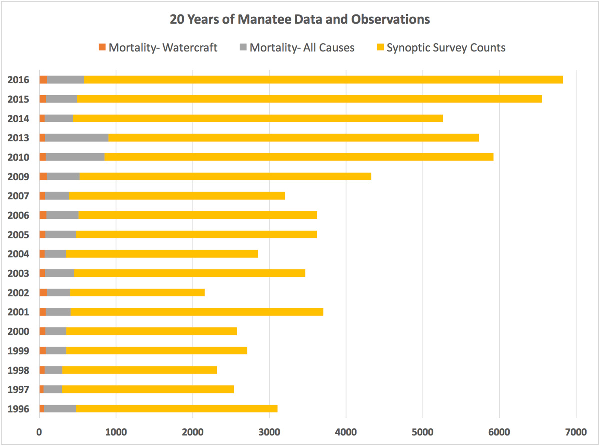 Swfmias comment on manatee regulations go boating florida the graphic below clearly shows the minimal impact of watercraft mortality when compared to the increase in population counts of the synoptic survey nvjuhfo Choice Image